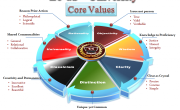 Lo'au Dialectic Method of Learning, Core Values, Culture & Philosophy